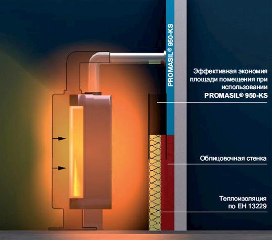 Экономия площади помещения благодаря PROMASIL® 950-KS