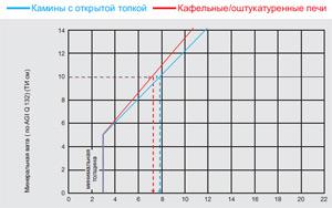 Толщина PROMASIL® 950-KS теплоизоляционной плиты (см) как замена теплоизоляции (ТИ)