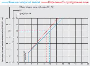 Толщина PROMASIL® 950-KS теплоизоляционной плиты (см) как замена кирпичной кладки (КК) и теплоизоляции (ТИ)