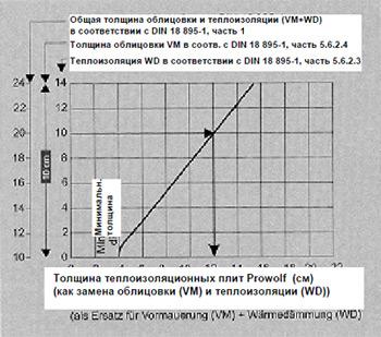 Рабочая диаграмма для определения толщины слоя из камней Prowolf - теплоизоляционных камней для использования в соответствии с DIN 18895-1 в качестве замены облицовки (VM) и теплоизоляции (WD) для горючих и/или статически нагруженных стен.