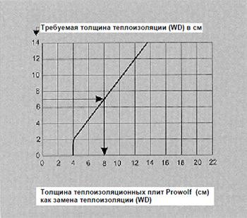 Рабочая диаграмма для определения толщины слоя теплоизоляционного камня Prowolf для применения в соответствии с DIN 18 895-1 в качестве замены теплоизоляции (WD) для негорючих и/или статически ненагруженных стен.