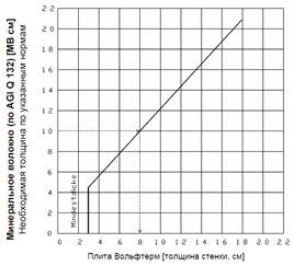 Рабочая диаграмма 1 для определения толщины слоя изоляционных плит Вольфтерм